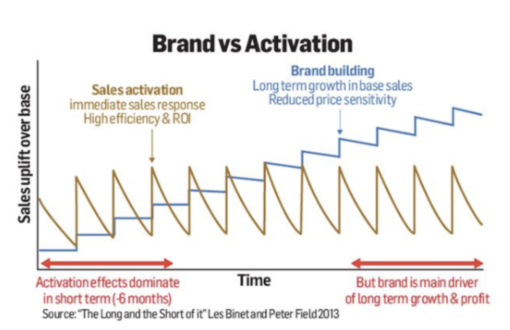 A chart created by Les Binet and Peter Field showing the impact of short term activation and long term brand building